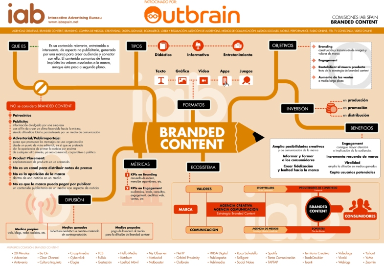 infografia-branded-content-Mar Carrillo