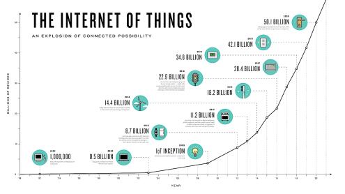Internet de las cosas - Infografía- Mar Carrillo