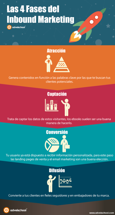 fases-inbound-marketing-infografia Mar Carrillo